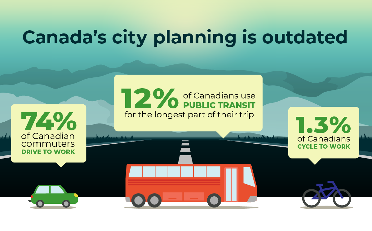 74% of Canadian commuters drive to work. 12% of Canadians use public transit for the longest part of their trip. 1.3% cycle