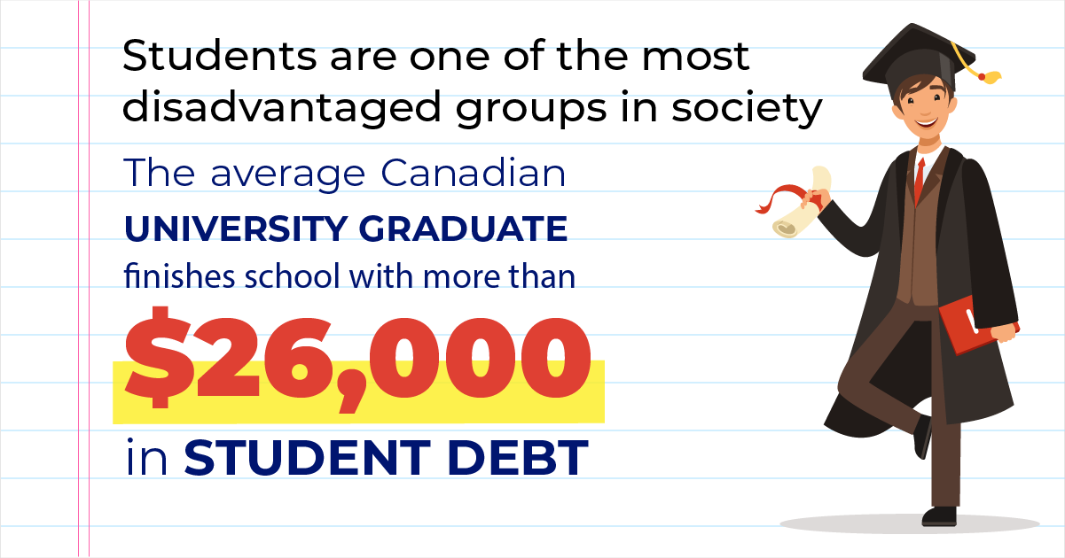 The average Canadian university graduate finishes school with more than $26,000 in student debt
